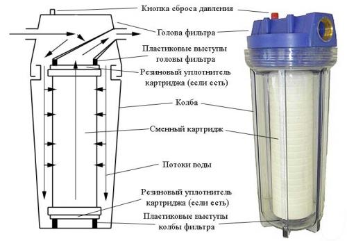 filter-v-razreze-500x347
